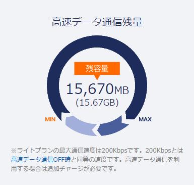 2月末のDMMモバイル通信残量