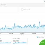 ブログを毎日書き続けて6か月、緩やかにアクセス増えたけど伸び悩み・・・アクセスが多い記事はWindows10のトラブル対処